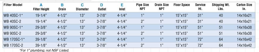 WB Filter Model