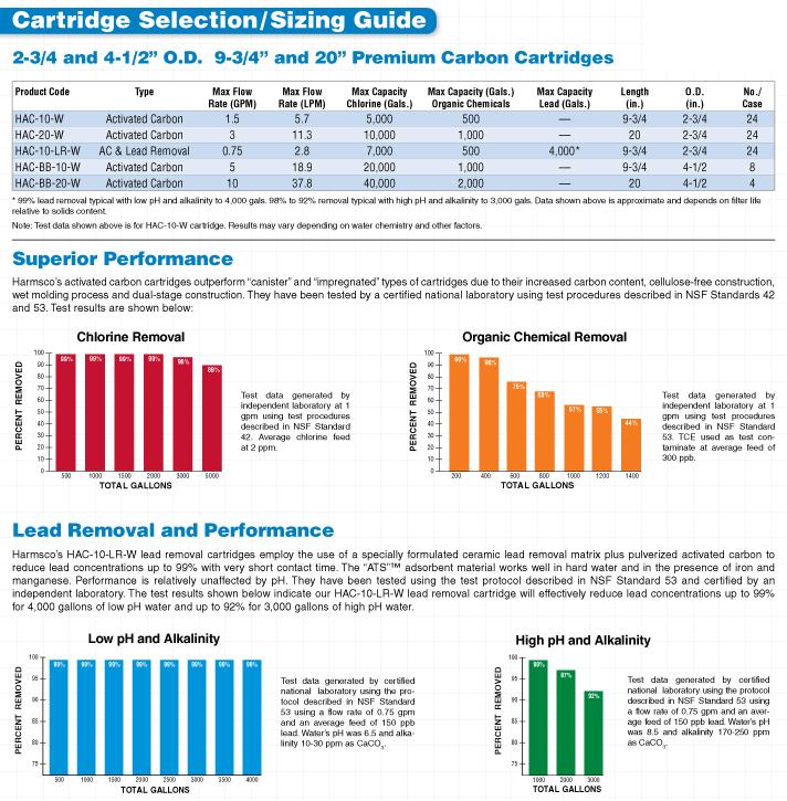 carbon-cartridge-selection
