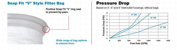 HMB Housing Pressure Drop