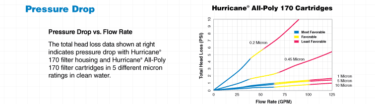 Hurricane All-Poly Graph