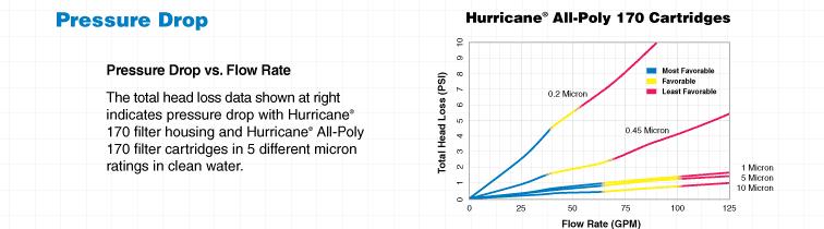 Hurricane All-Poly Graph
