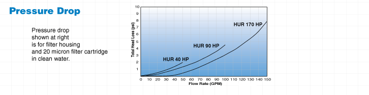 Hurricane Harmsco-Free Graph