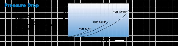 Hurricane Harmsco-Free Graph