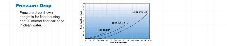 Hurricane High Temp Graph