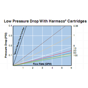 Premium Polyester Series Cartridge Graph