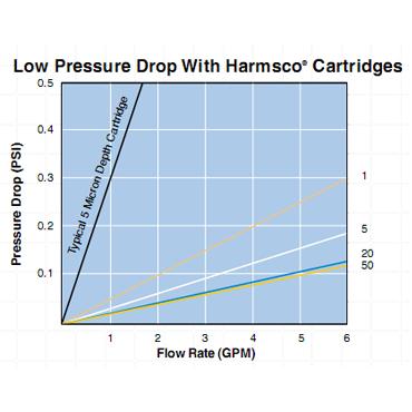 Waterbetter Polyester Series Cartridge Graph