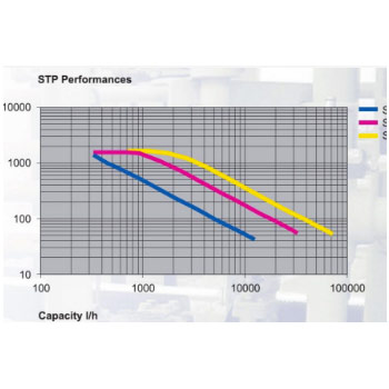 Performance Curves